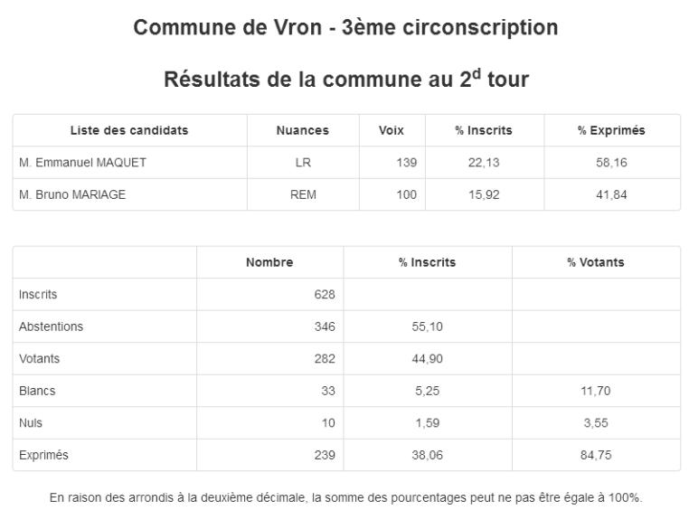 Résultats des élections présidentielles 2017 à Vron